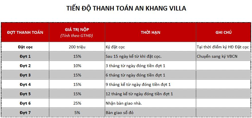 Tiến độ thanh toán biệt thự An Khang Villa